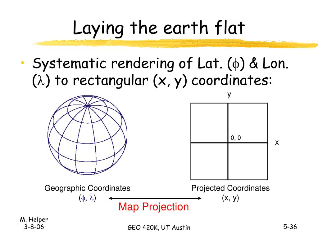 Laying the earth flat