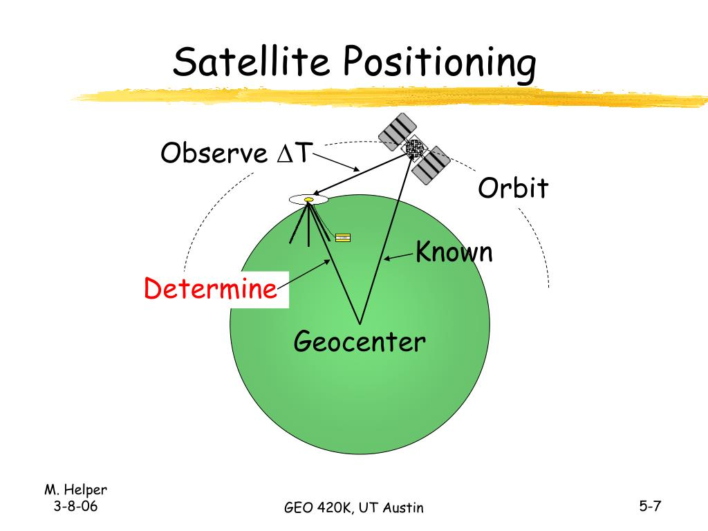 Satellite Positioning