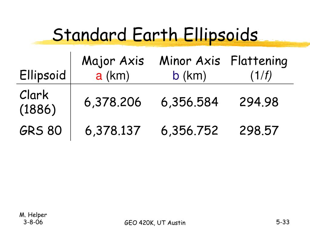 Standard Earth Ellipsoids