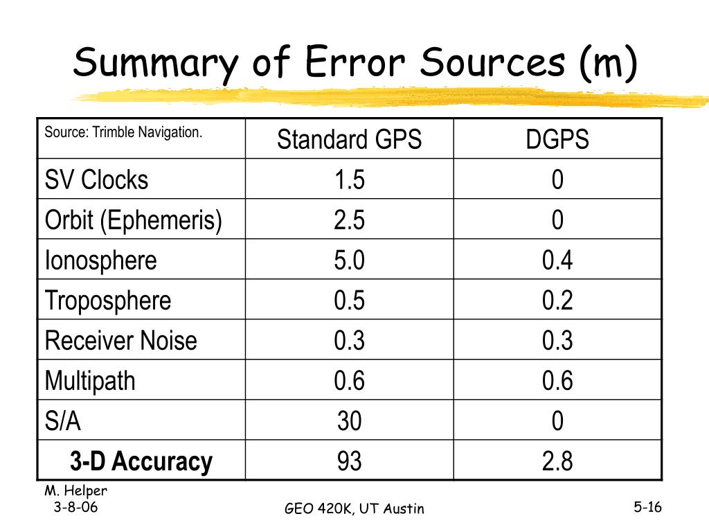 Summary of Error Sources (m)
