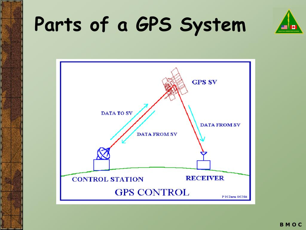 Parts of a GPS System