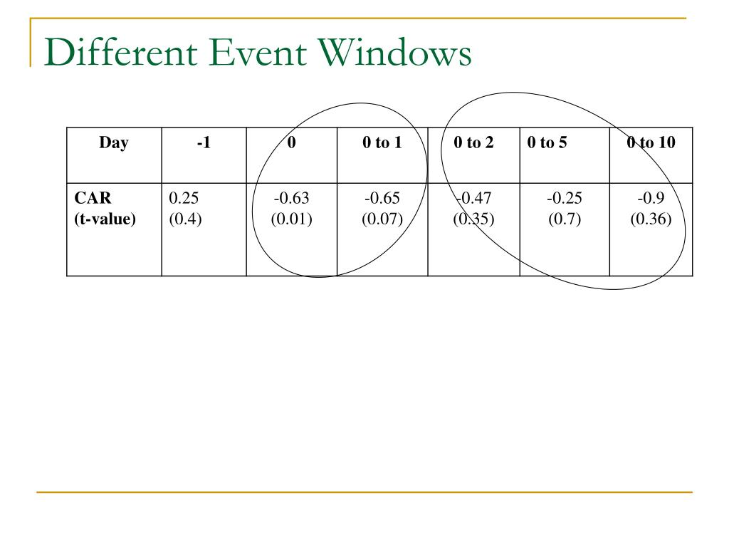 Different Event Windows