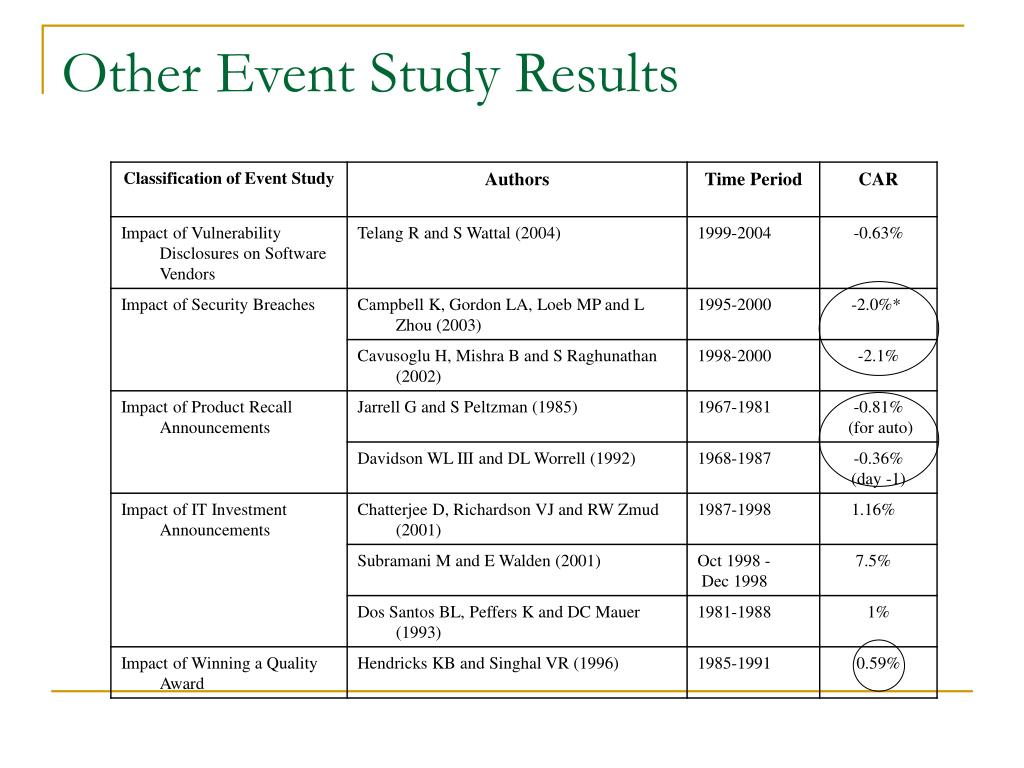 Other Event Study Results