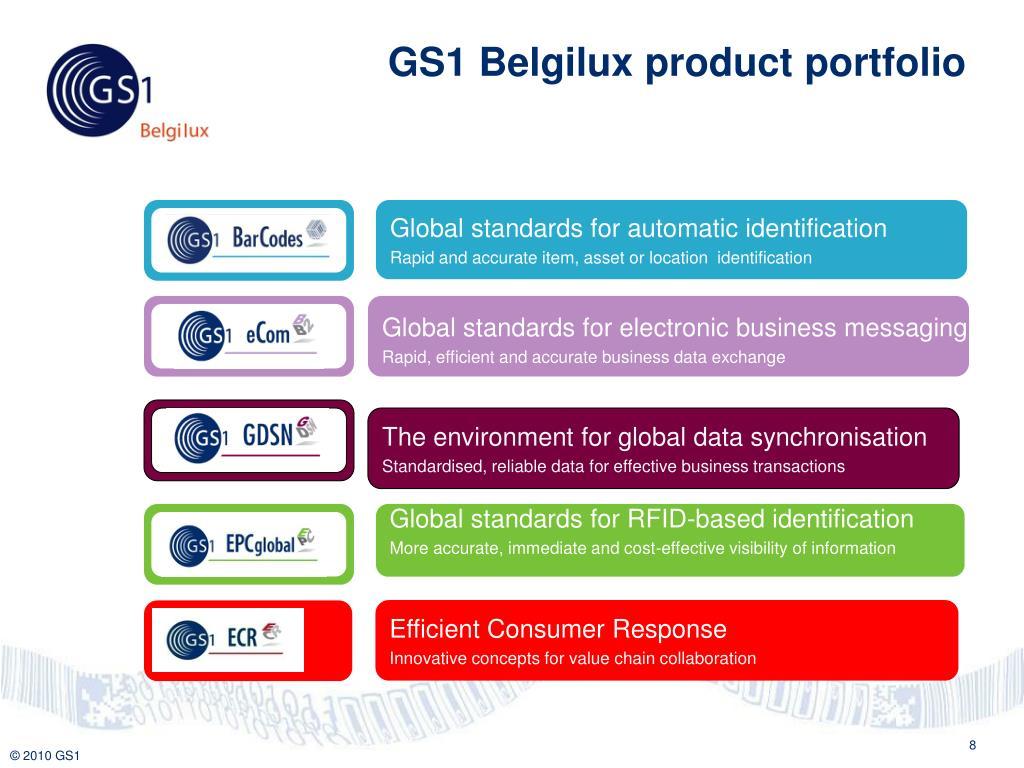 GS1 Belgilux product portfolio