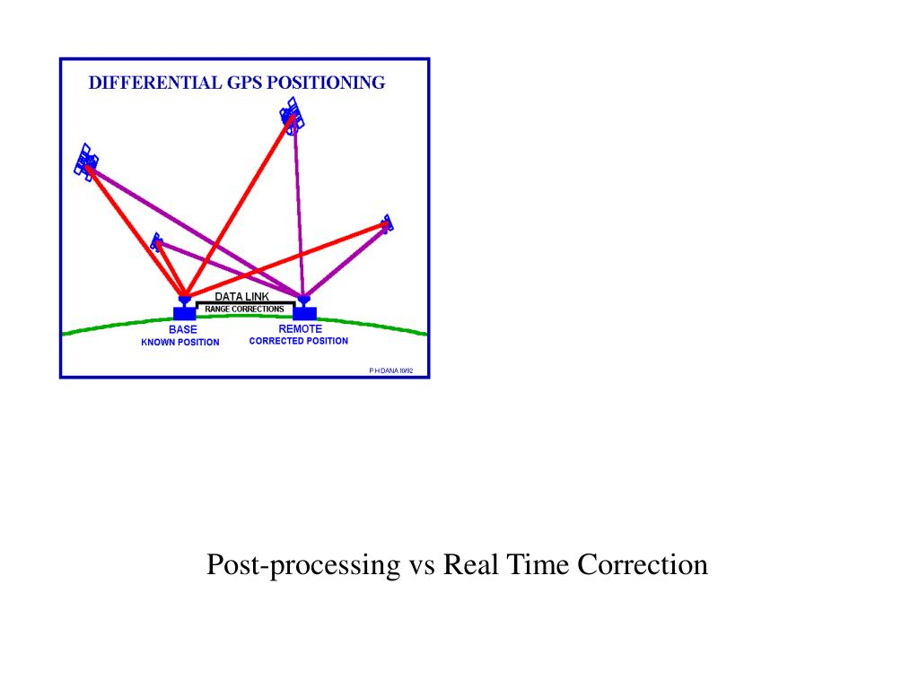 Post-processing vs Real Time Correction