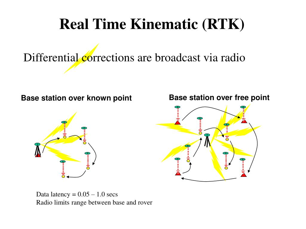 Real Time Kinematic (RTK)