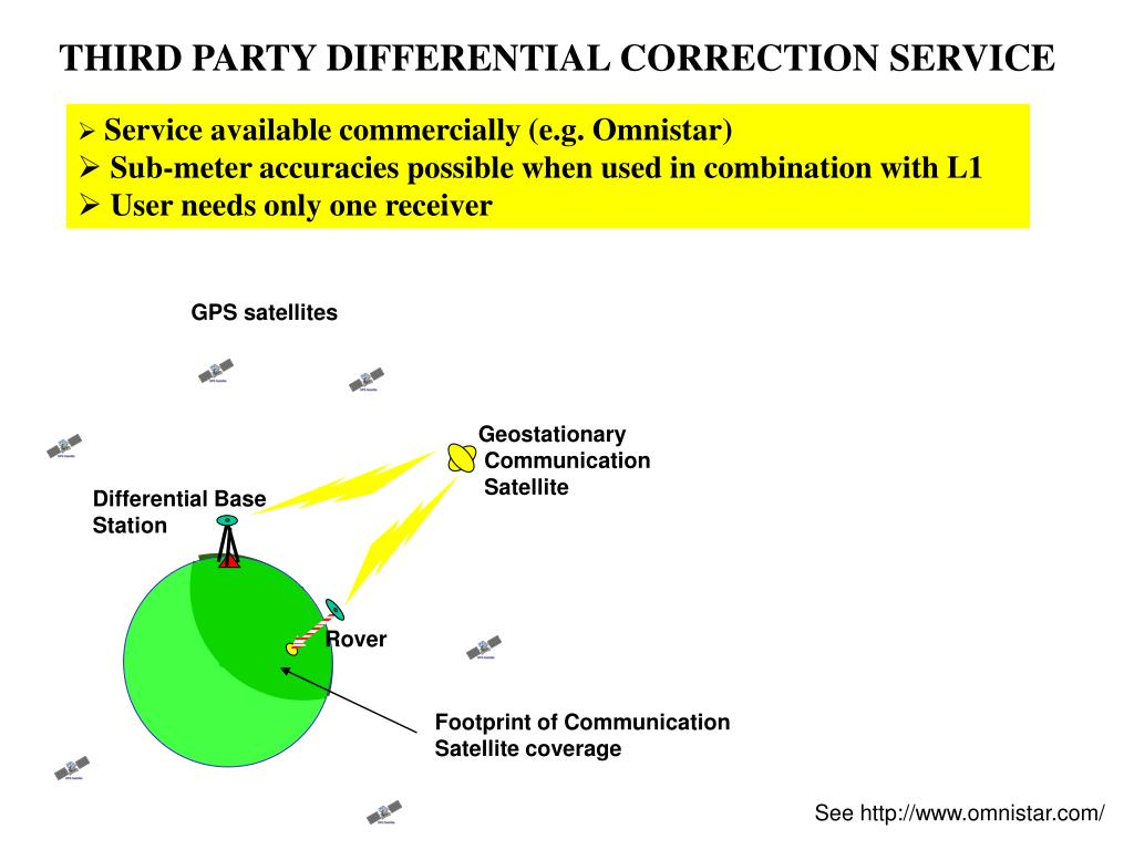 THIRD PARTY DIFFERENTIAL CORRECTION SERVICE