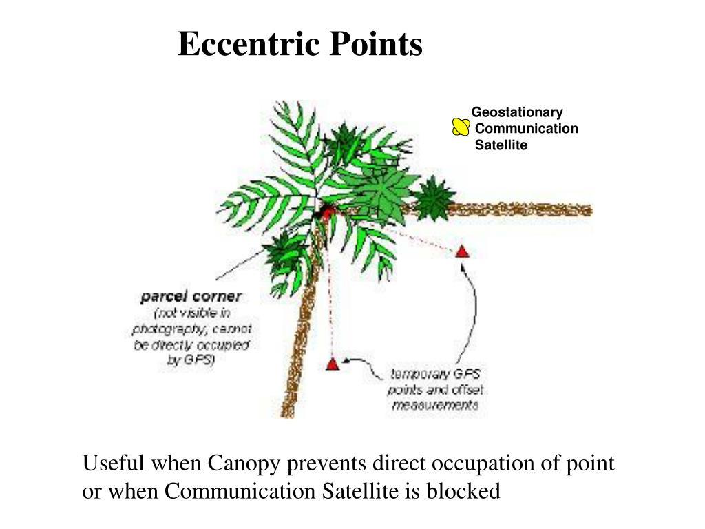 Eccentric Points
