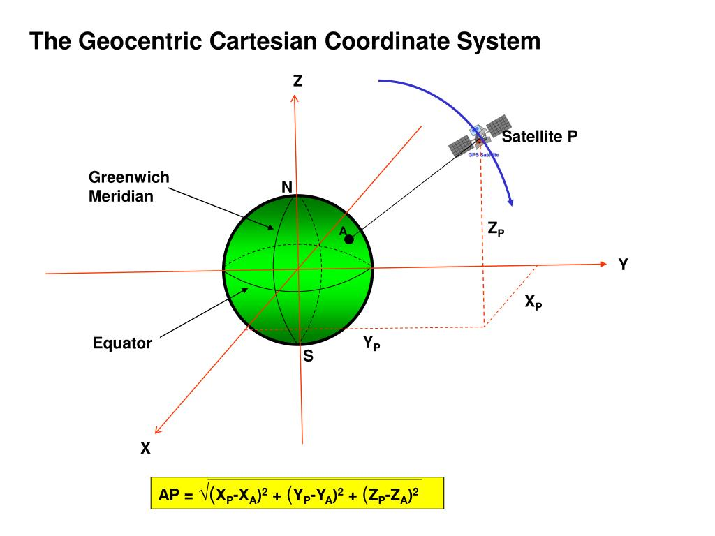 The Geocentric Cartesian Coordinate System