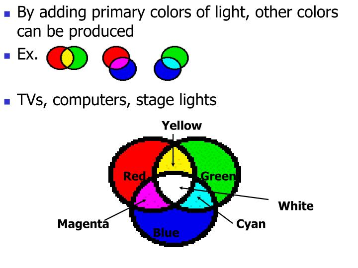 By adding primary colors of light, other colors can be produced