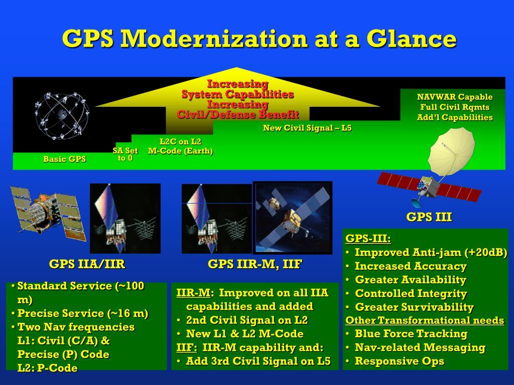 GPS Modernization at a Glance