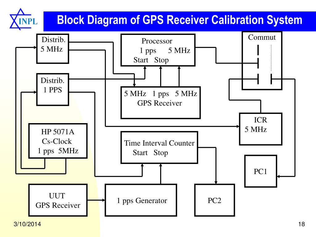 Block Diagram of GPS Receiver Calibration System