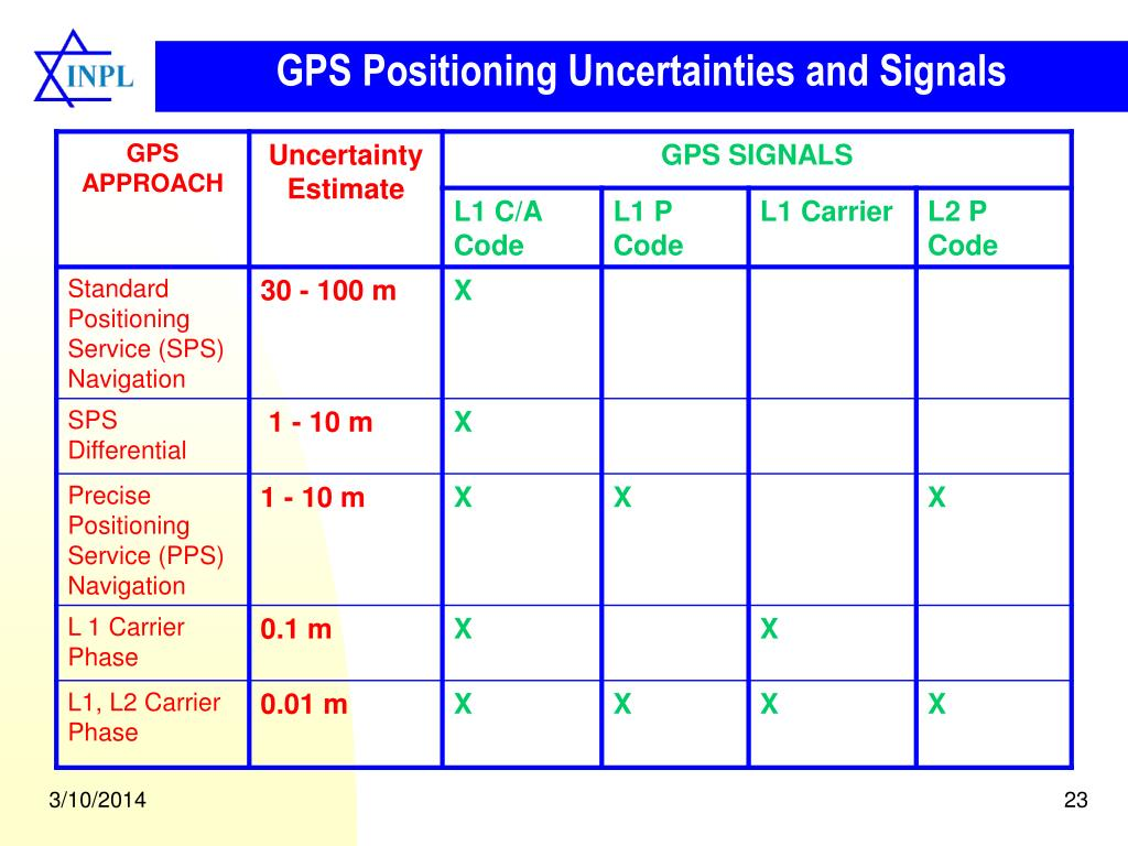 GPS Positioning Uncertainties and Signals