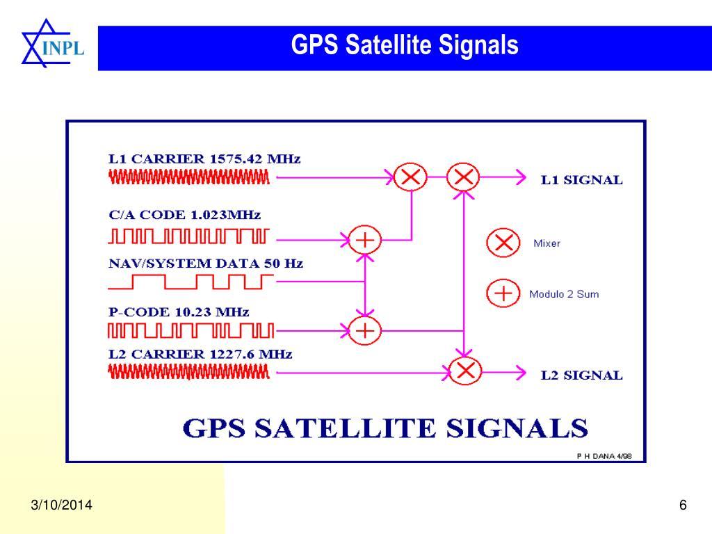 GPS Satellite Signals