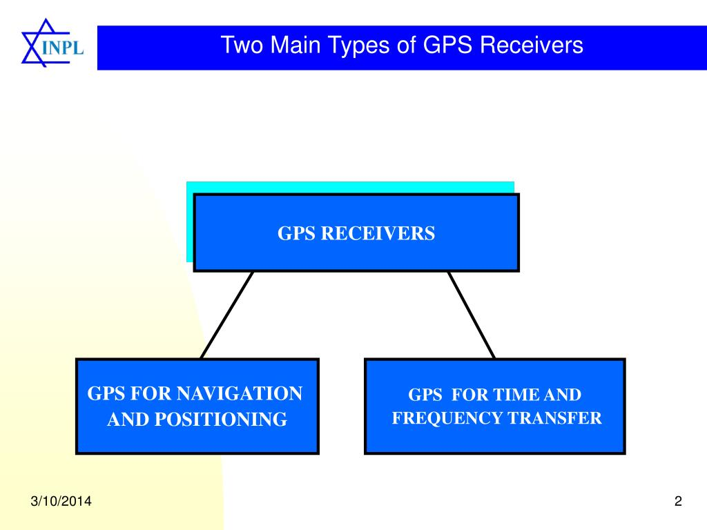 Two Main Types of GPS Receivers
