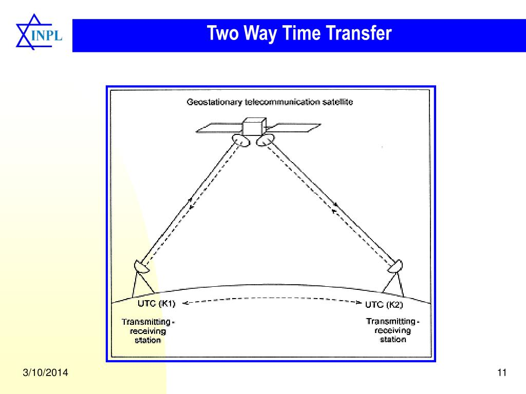 Two Way Time Transfer