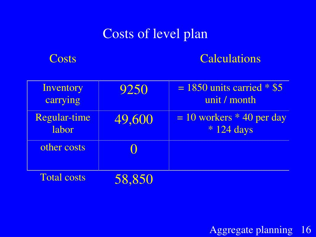 Costs of level plan