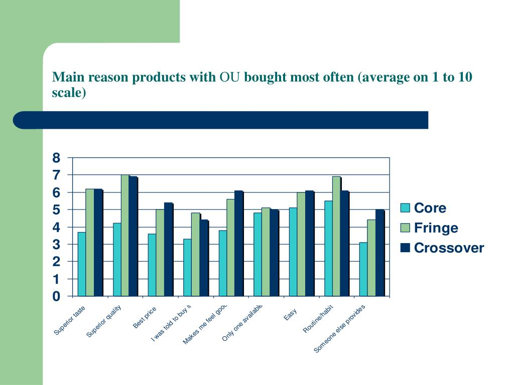 Main reason products with