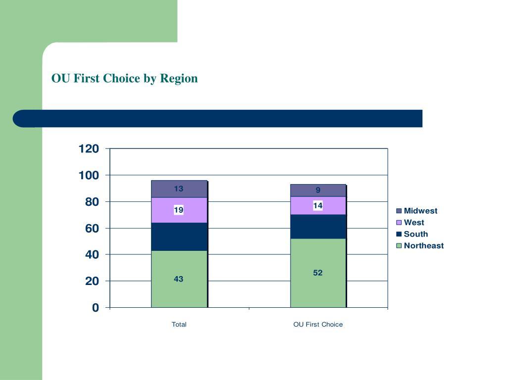 OU First Choice by Region