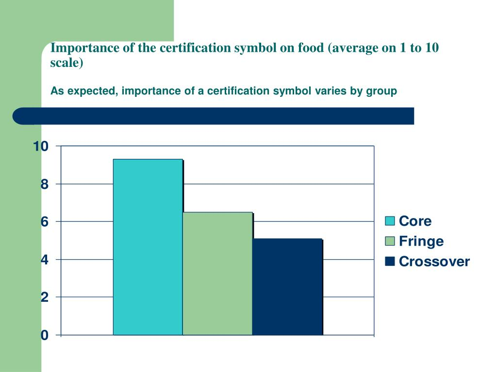 Importance of the certification symbol on food (average on 1 to 10 scale)