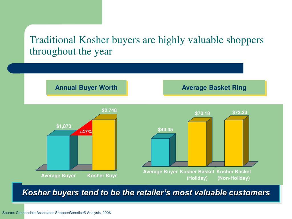 Annual Buyer Worth