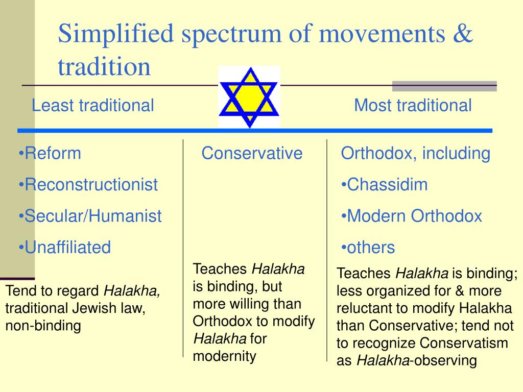 Simplified spectrum of movements & tradition