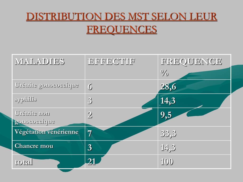 DISTRIBUTION DES MST SELON LEUR FREQUENCES