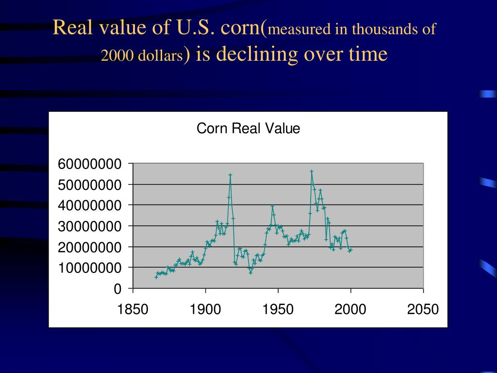 Real value of U.S. corn(