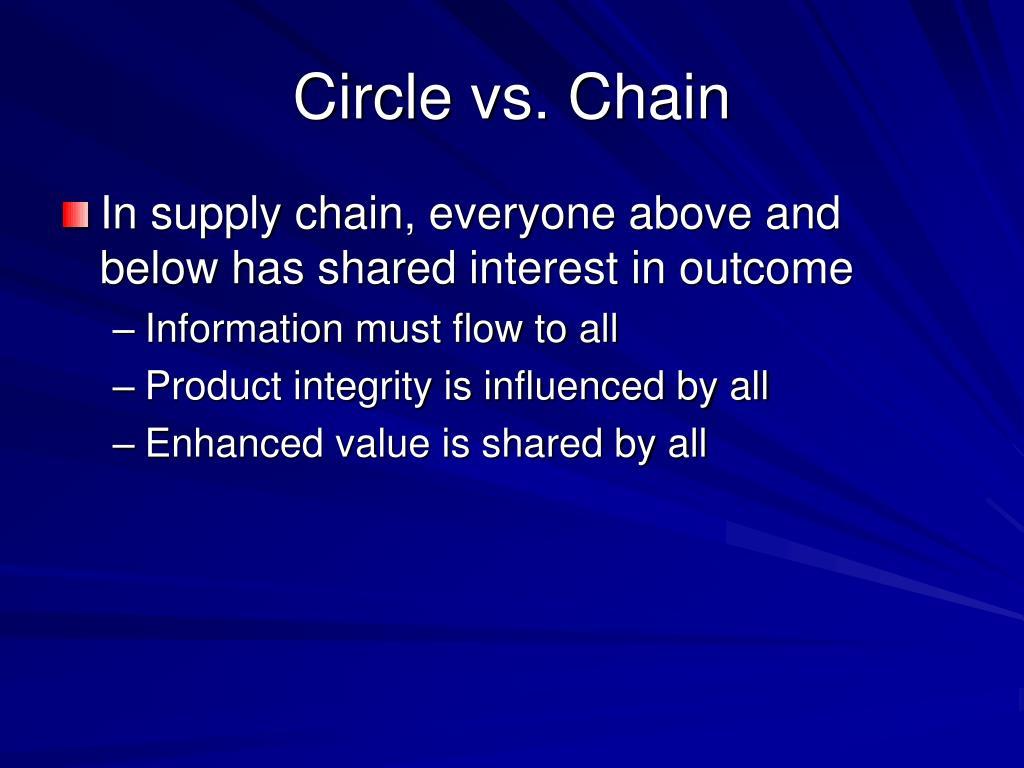 Circle vs. Chain