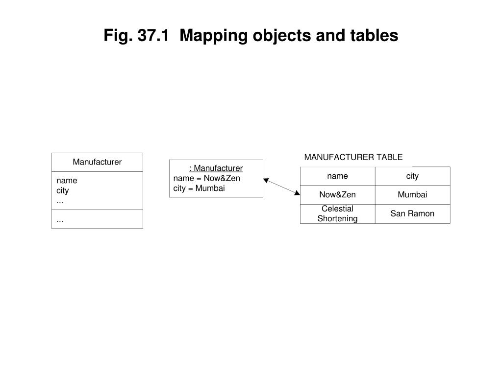 Fig. 37.1  Mapping objects and tables