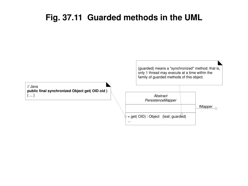 Fig. 37.11  Guarded methods in the UML