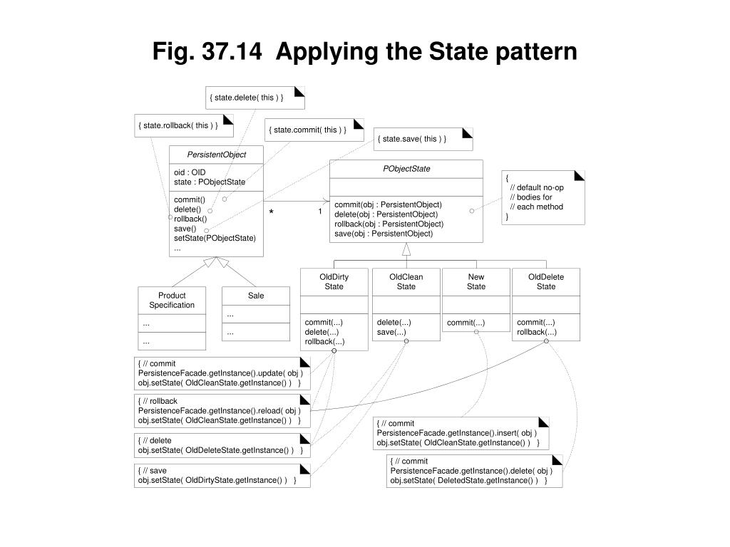 Fig. 37.14  Applying the State pattern