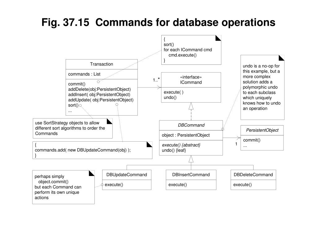 Fig. 37.15  Commands for database operations