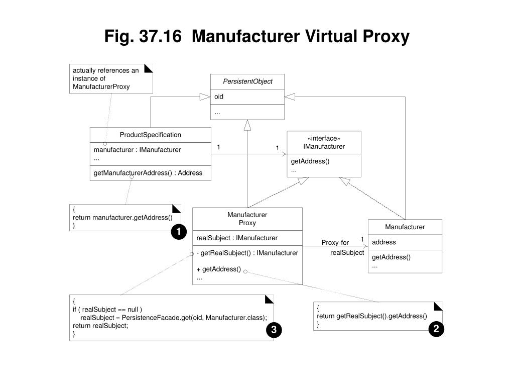 Fig. 37.16  Manufacturer Virtual Proxy
