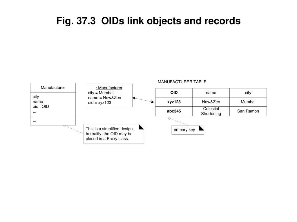 Fig. 37.3  OIDs link objects and records