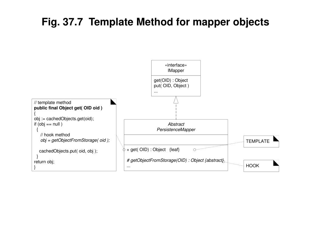 Fig. 37.7  Template Method for mapper objects
