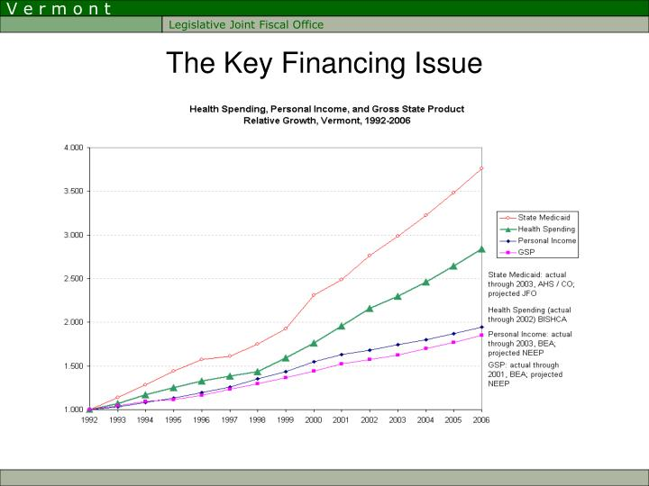 The Key Financing Issue