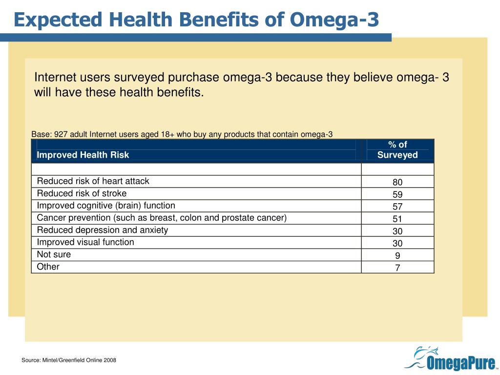 Expected Health Benefits of Omega-3