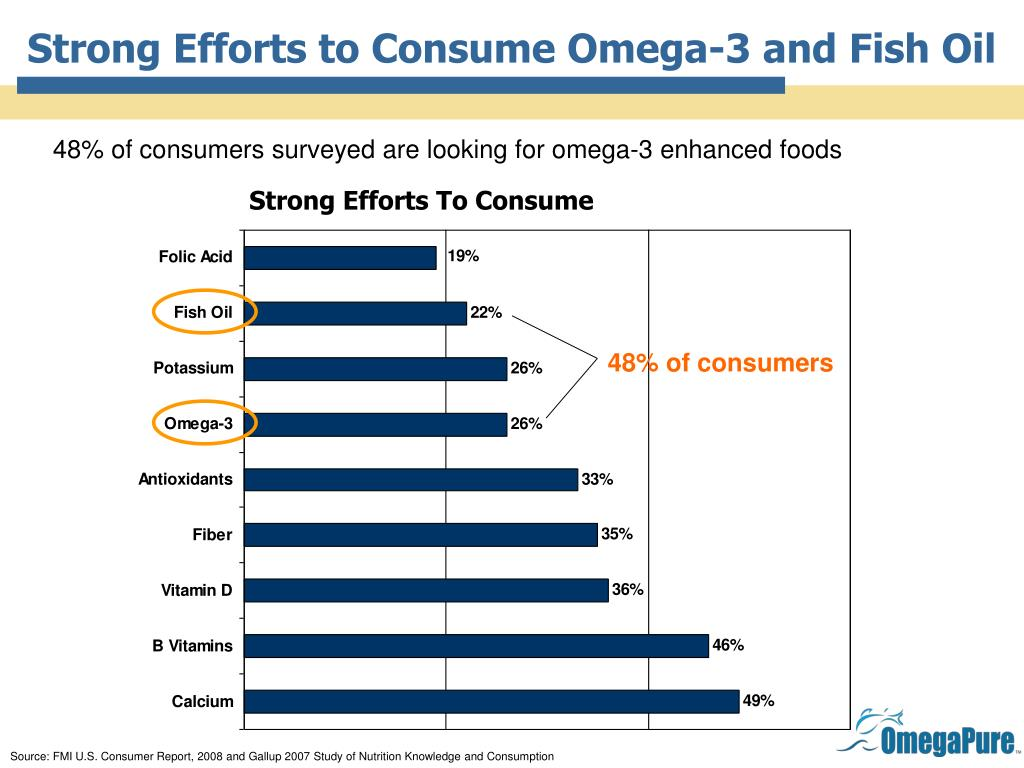 Strong Efforts to Consume Omega-3 and Fish Oil