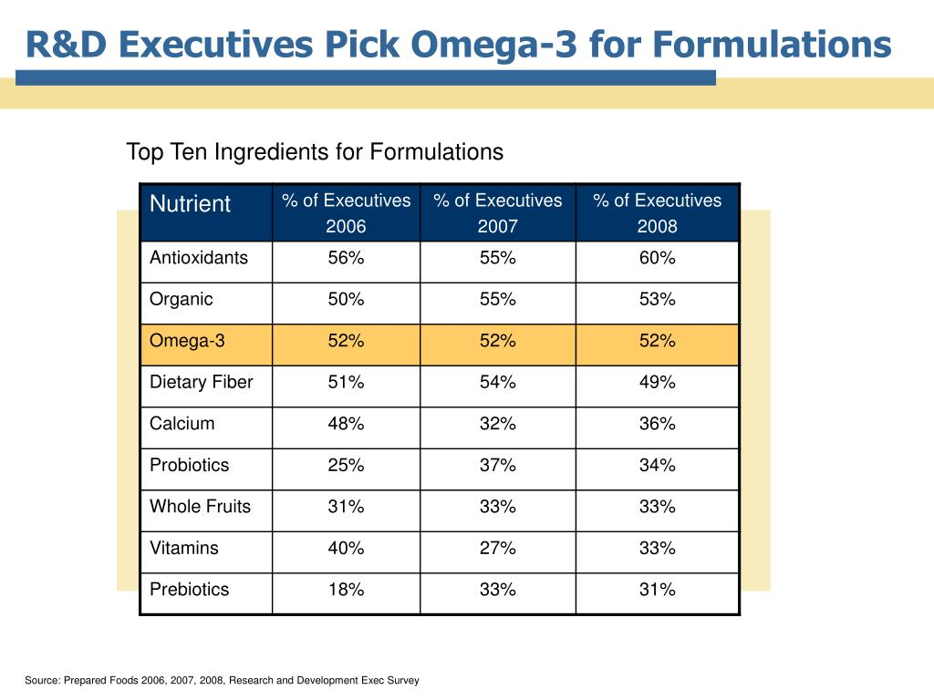R&D Executives Pick Omega-3 for Formulations