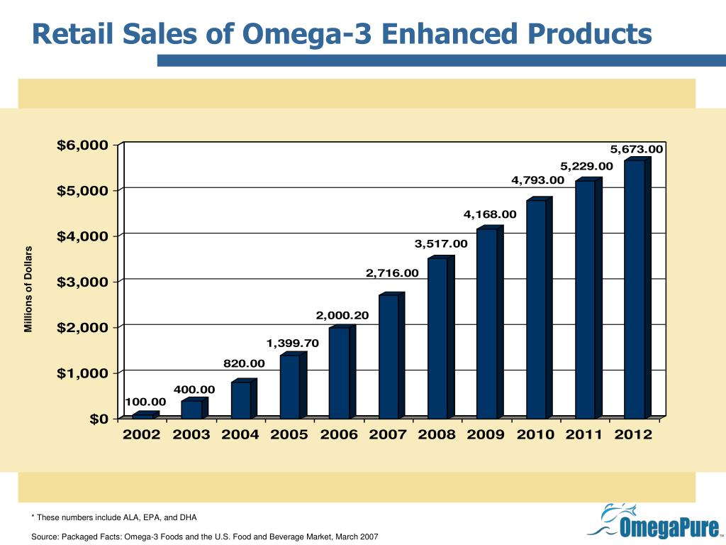 Retail Sales of Omega-3 Enhanced Products