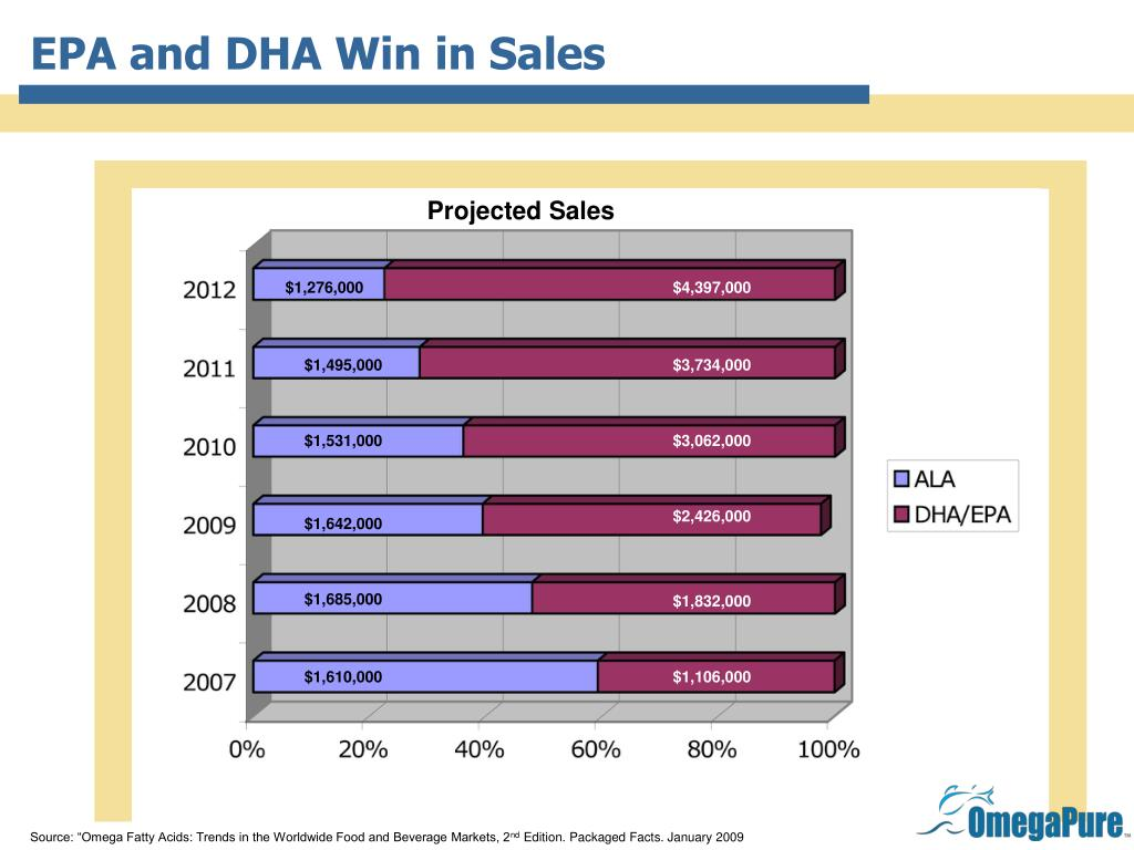 EPA and DHA Win in Sales