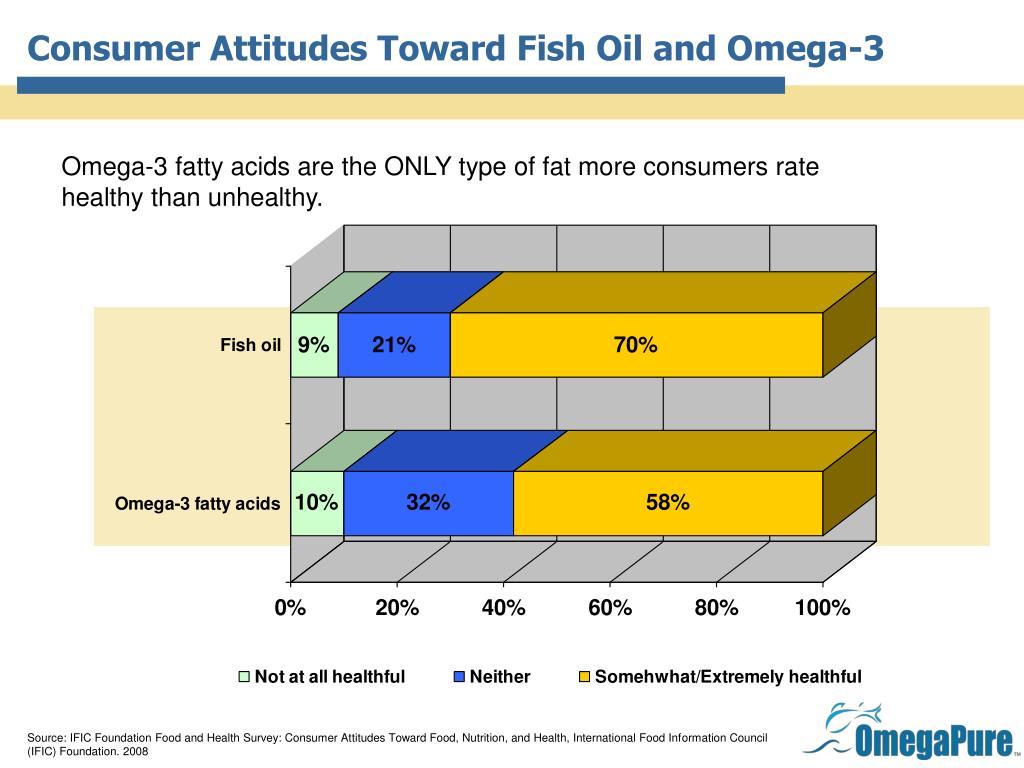 Consumer Attitudes Toward Fish Oil and Omega-3