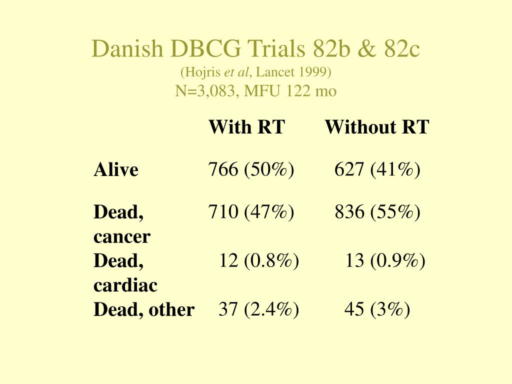 Danish DBCG Trials 82b & 82c