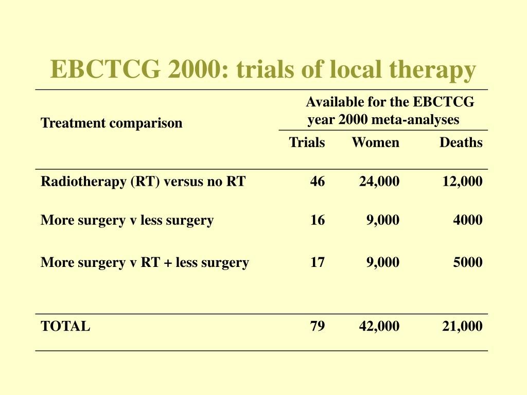 EBCTCG 2000: trials of local therapy