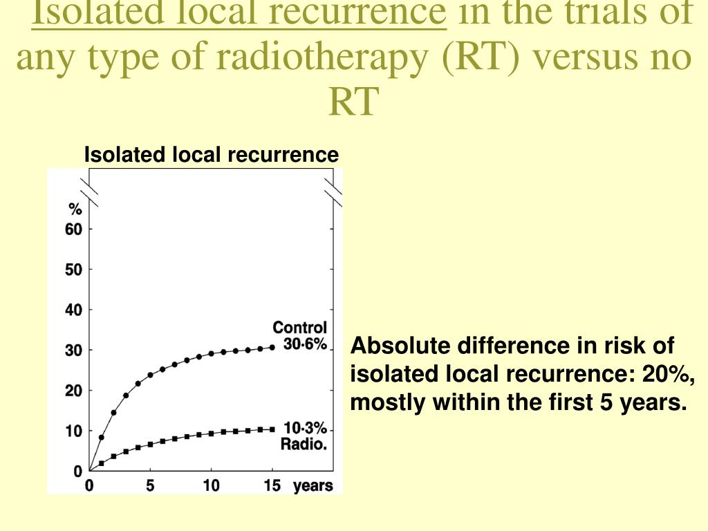 Isolated local recurrence