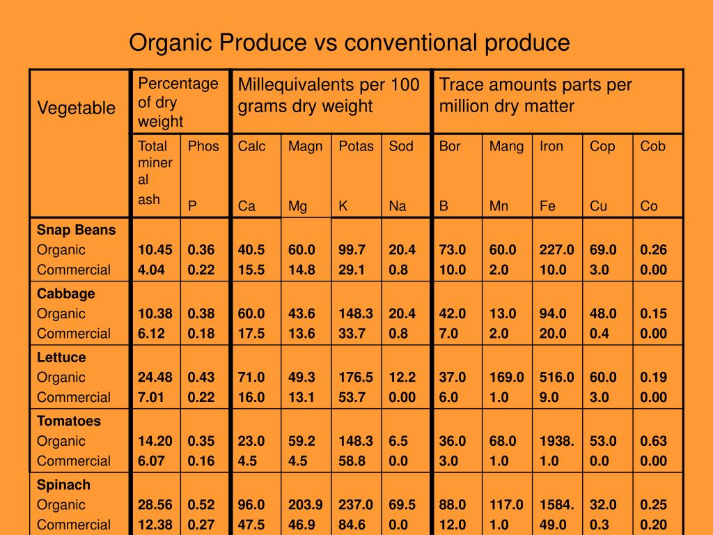 Organic Produce vs conventional produce