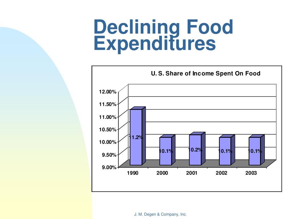 Declining Food Expenditures