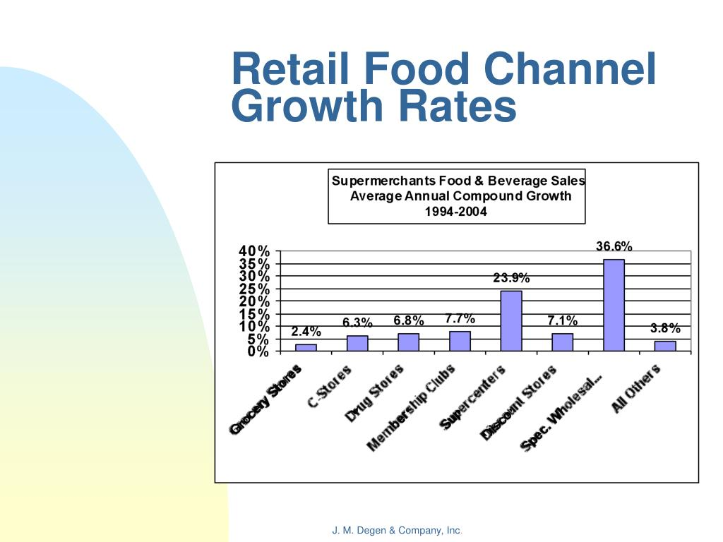 Retail Food Channel Growth Rates