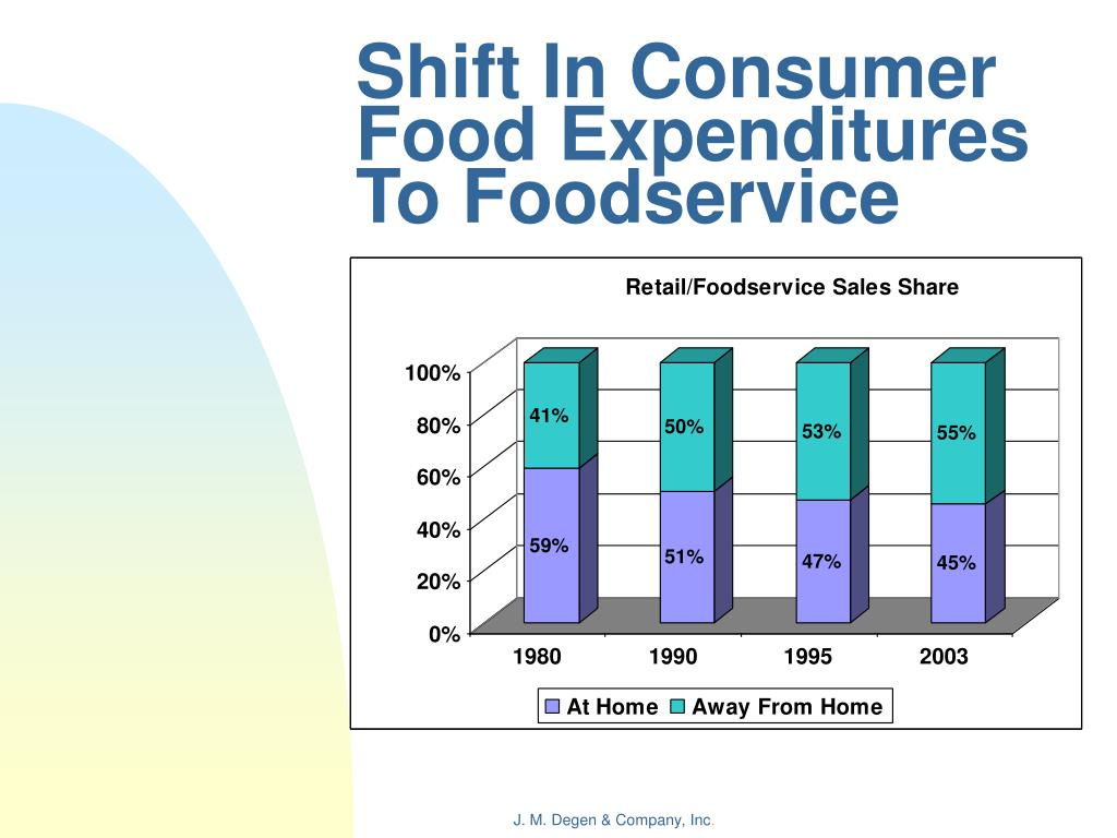 Shift In Consumer Food Expenditures To Foodservice